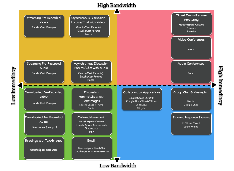 Matrix of Immediacy of interactions with bandwidth requirements for various parts of the UCSB educational technology ecosystem.