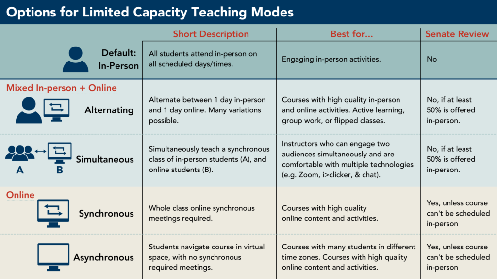 Options for Limited Capacity Teaching Modes: In person, Alternating in-person and online, Simultaneous in-person and online, synchronous fully online, or asynchronous fully online.